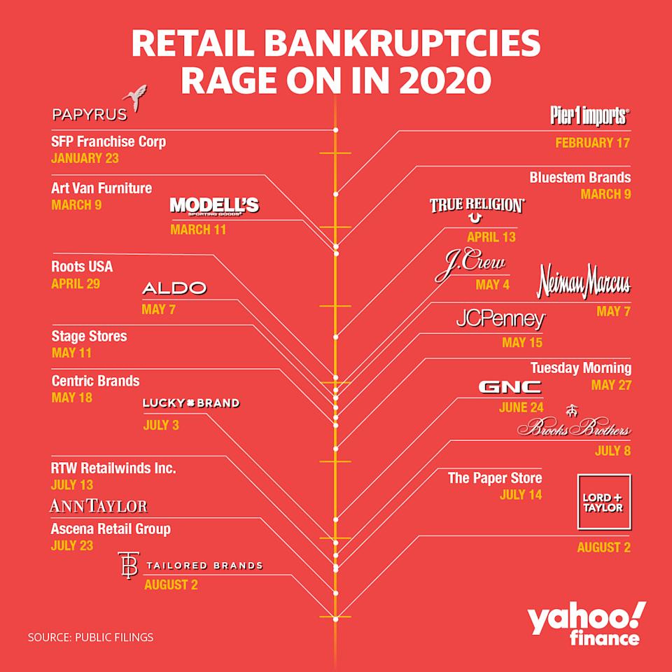Retailers are failing at a breakneck speed this year.