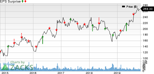 Martin Marietta Materials, Inc. Price and EPS Surprise