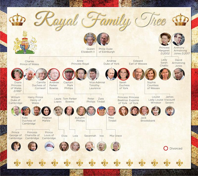 This is where the royal baby sits in the line of succession. Photo: Yahoo Lifestyle