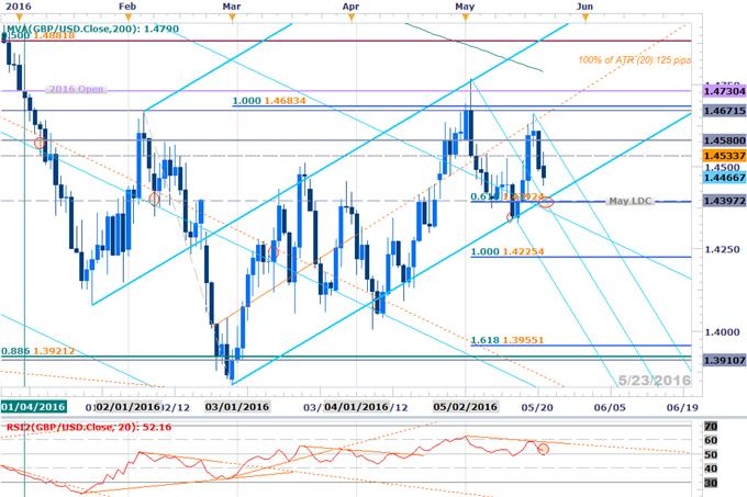 GBP USD Into Support Shorts At Risk Above 144