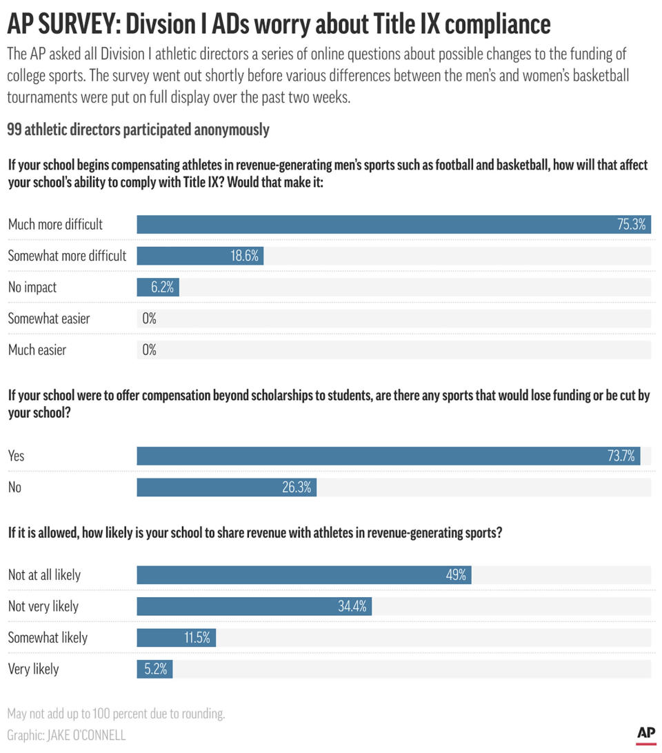 Graphic page results of an AP survey of college athletic directors; 3c x 5 1/2 inches