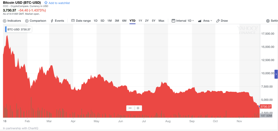 Bitcoin's bad year: the cryptocurrency has fallen over 70% against the dollar so far in 2018. Photo: Yahoo Finance UK