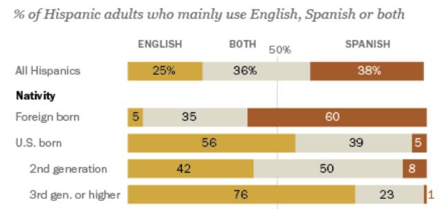 (Data and chart courtesy of the Pew Research Center. National survey conducted in 2013.)