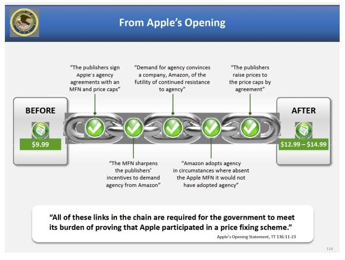 The Best Slides from the Closing Arguments in the Apple Ebooks Case