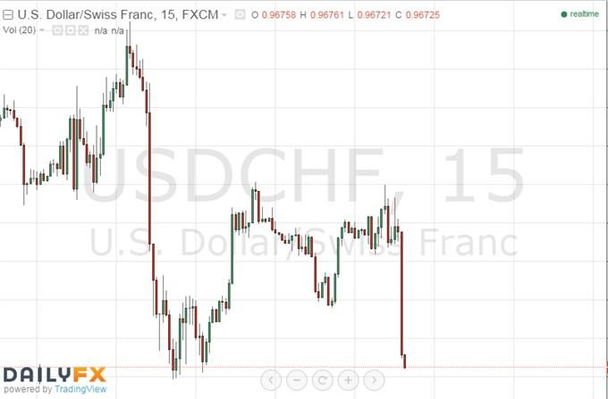 Swiss Franc Soars as SNB Ignores Threat of ECB Stimulus Expansion
