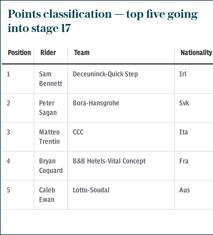 Points classification — top five going into stage 17