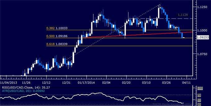 dailyclassics_usd-cad_body_Picture_11.png, Forex: USD/CAD Technical Analysis – Support Sub-1.11 Held for Now
