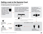Graphic shows process for confirming Supreme Court justices.;