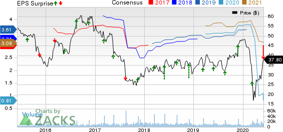 DICKS Sporting Goods, Inc. Price, Consensus and EPS Surprise