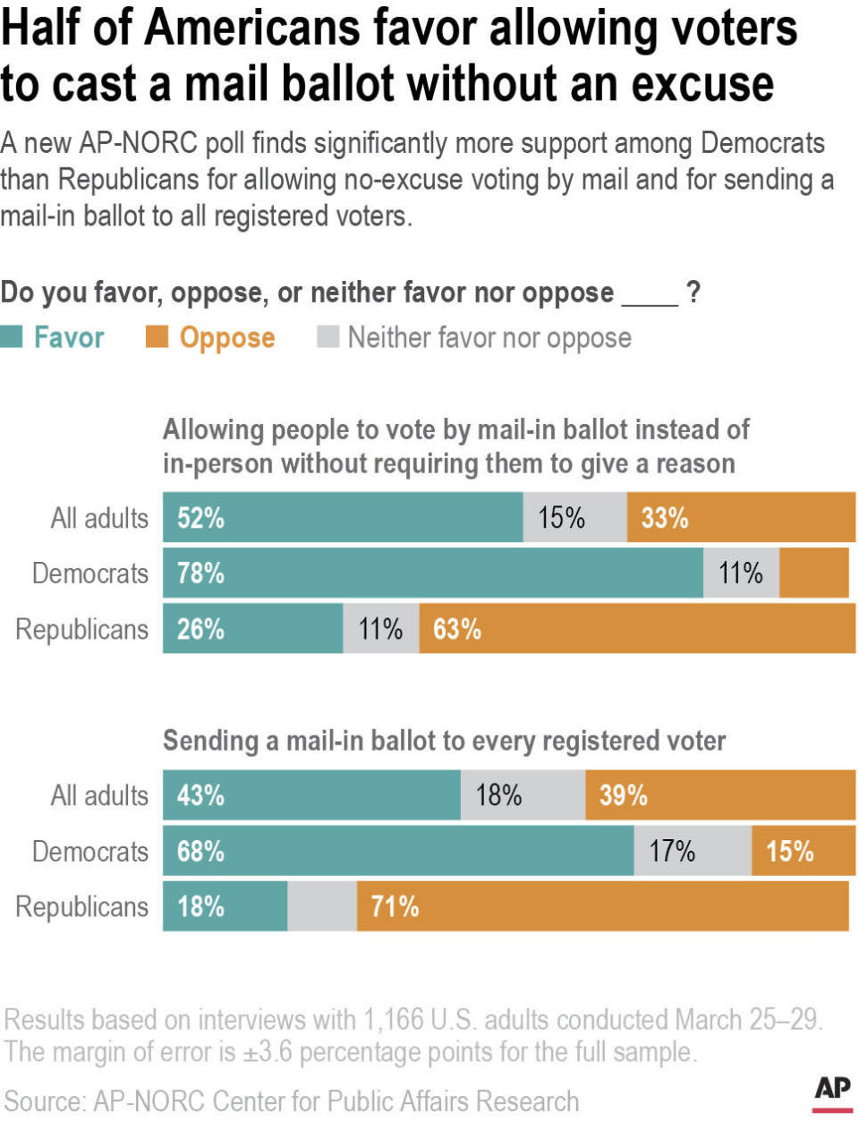 A new AP-NORC poll finds significantly more support among Democrats than Republicans for allowing no-excuse mail voting and for sending a mail-in ballot to all registered voters.