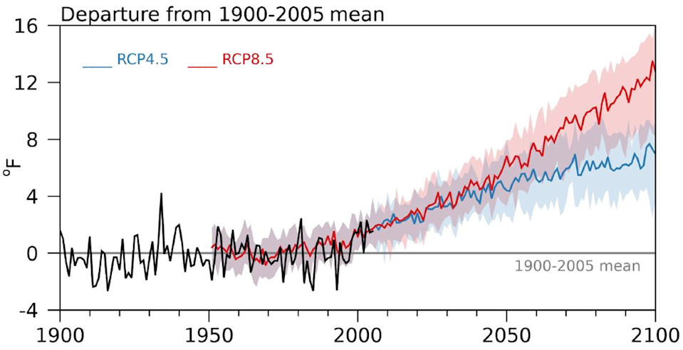 """<span class=""""caption"""">Temperatures are projected to rise in the Greater Yellowstone Area in the coming decades. The chart shows two potential scenarios, based on different projections of what global warming might look like in the future – RCP 8.5, if greenhouse gas emissions continue at a high rate; and RCP 4.5, if countries take substantial steps to slow climate change. The temperatures are compared with the 1900-2005 average.</span> <span class=""""attribution""""><a class=""""link rapid-noclick-resp"""" href=""""https://gyclimate.org/"""" rel=""""nofollow noopener"""" target=""""_blank"""" data-ylk=""""slk:2021 Greater Yellowstone Climate Assessment"""">2021 Greater Yellowstone Climate Assessment</a></span>"""