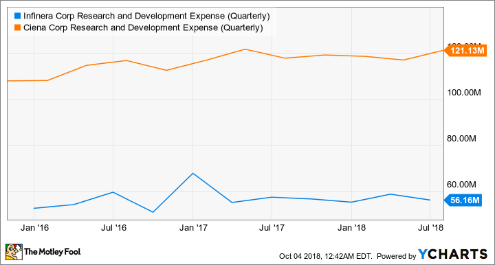 INFN Research and Development Expense (Quarterly) Chart