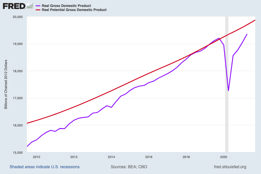 Real GDP surpassed pre-pandemic levels for the first time in the second quarter, but total output is still below estimated trend growth for the economy had there been no recession in 2020. (Source: FRED)
