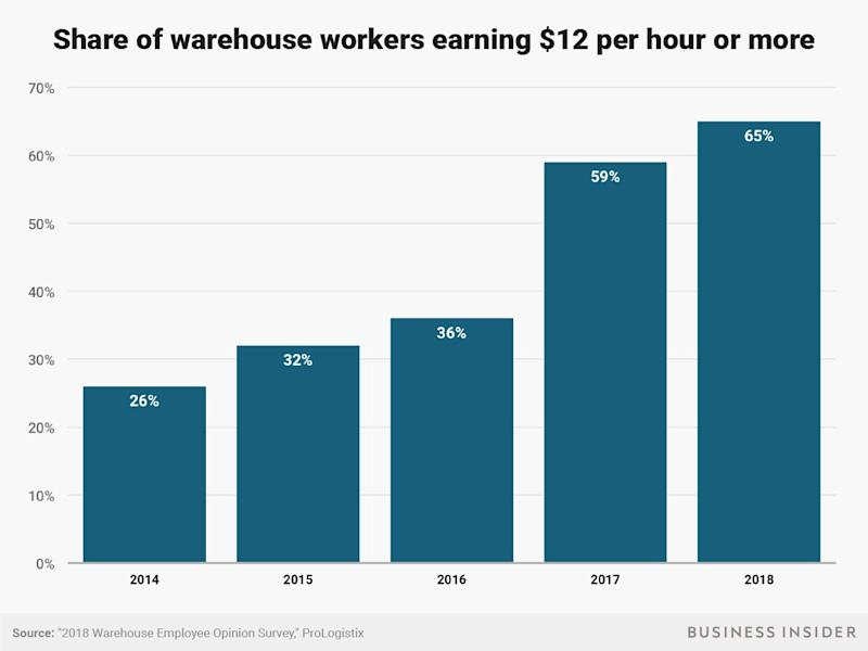 warehouse wages