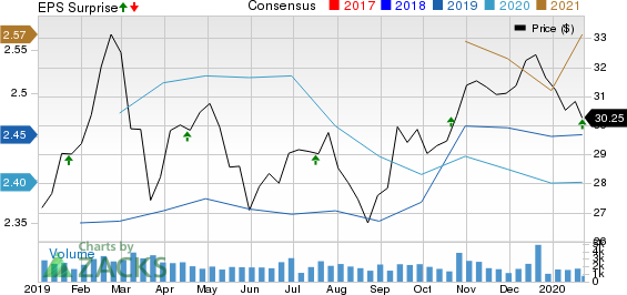 BancorpSouth Bank Price, Consensus and EPS Surprise