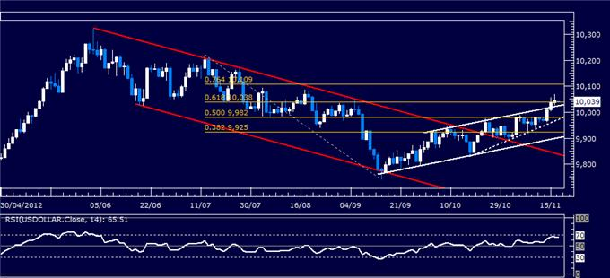 Forex_Analysis_US_Dollar_Classic_Technical_Report_11.19.2012_body_Picture_5.png, Forex Analysis: US Dollar Classic Technical Report 11.19.2012