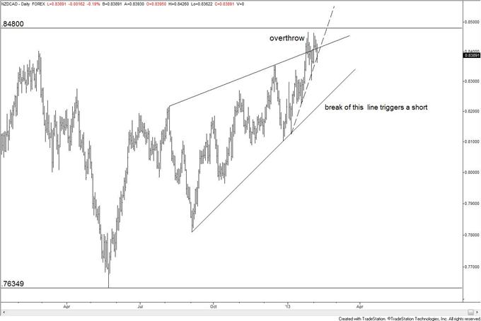 How_to_Trade_a_Turn_in_EURJPY__body_nzdcad_1.png, How to Trade a Reversal (if it happens) in EUR/JPY