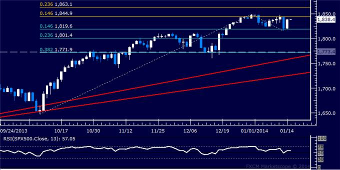 Forex_US_Dollar_Launches_Sharp_Rebound_as_SPX_500_Finds_Support_body_Picture_6.png, US Dollar Launches Sharp Rebound as SPX 500 Finds Support