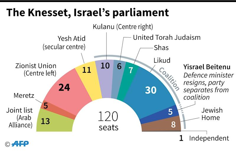 The composition of the Israeli parliament after Defence Minister Avigdor Lieberman resigned and his party quit the governing coalition (AFP Photo/L. Saubadu/K. Tian, dmk/vl/jmc/fh)