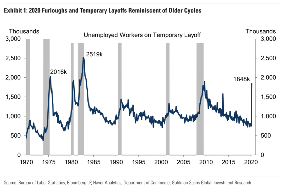 Goldman Sachs wrote April 8 that the U.S. economy could see a rebound in jobs resembling the 1981-1982 recession.