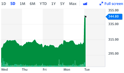 Domino's stock leapt on Tuesday morning in London. Chart: Yahoo Finance UK