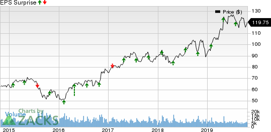 Ingersoll-Rand PLC (Ireland) Price and EPS Surprise
