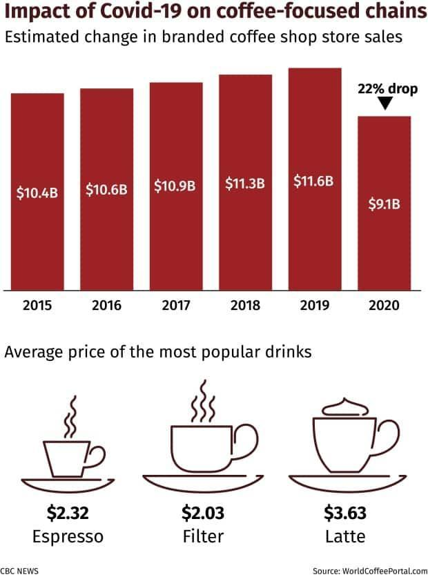 COVID-19 caused sales at coffee chains to decline by almost one-quarter. The average prices paid for various types of coffee drinks are shown. (Scott Galley/CBC - image credit)