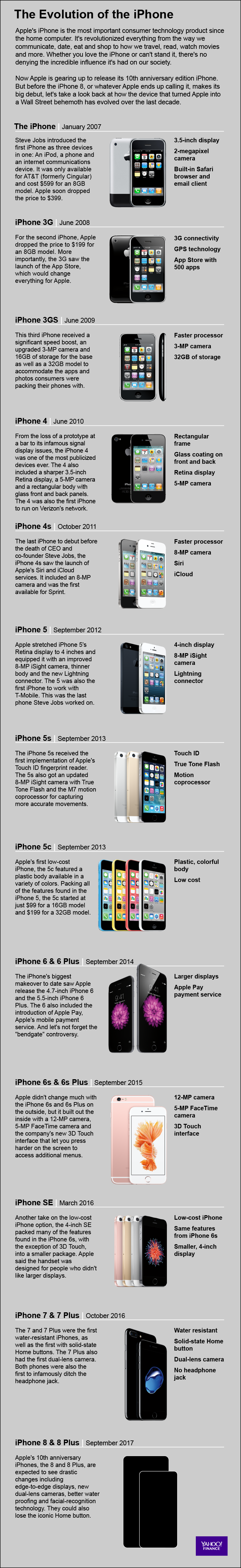The iPhone has evolved significantly over the last decade. Credit: David Foster
