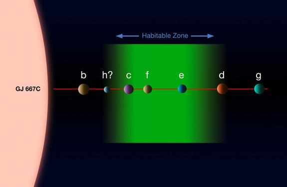 This diagram shows the system of planets around star Gliese 667C. A record-breaking three planets in this system are super-Earths inside the star's habitable zone, where liquid water could exist, making them possible candidates for alien life.