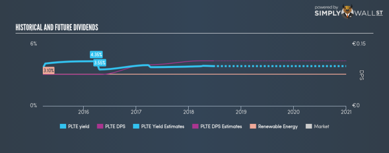 How Does PLT energia SpA (BIT:PLTE) Fare As A Dividend Stock?