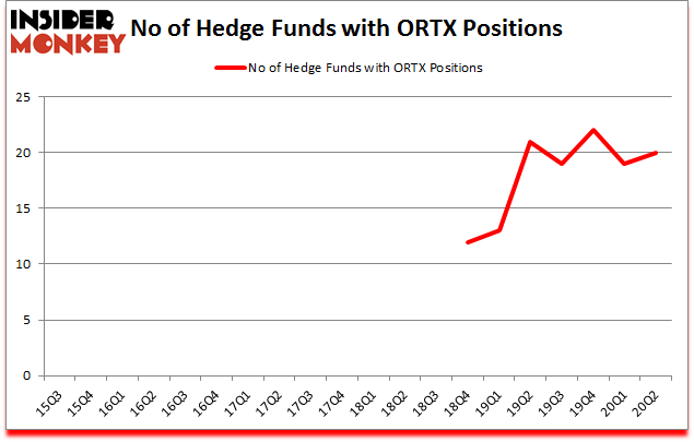 Is ORTX A Good Stock To Buy?
