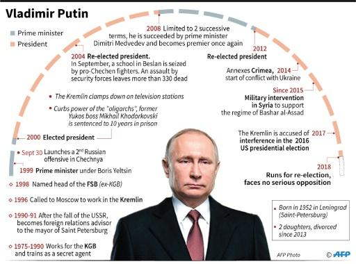 Key dates in the career of Russian President Vladimir Putin