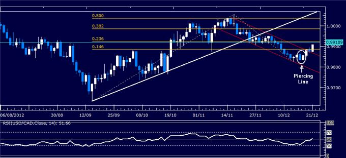 Forex_Analysis_USDCAD_Classic_Technical_Report_12.21.2012_body_Picture_1.png, Forex Analysis: USD/CAD Classic Technical Report 12.21.2012