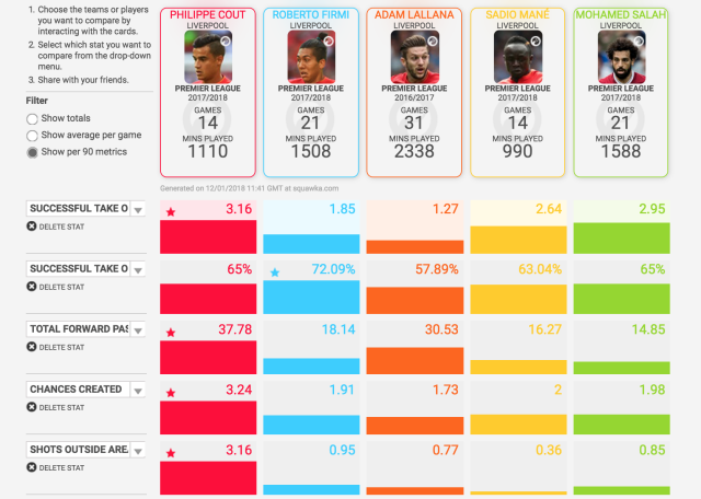 Liverpool can replace Coutinho's goals and assists but he brings more to the team than that. (Lallana's 2016/17 stats are used as he has only started one game this year due to injury).