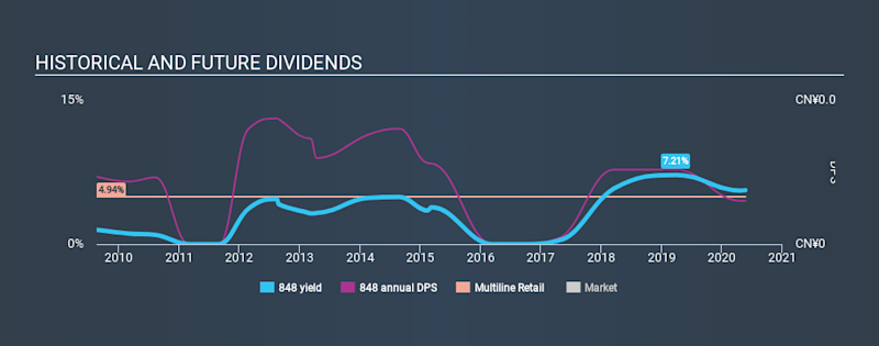 SEHK:848 Historical Dividend Yield May 22nd 2020