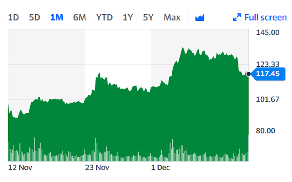 The firm's shares have halved over the last year but have recovered in recent weeks due to optimism surrounding international air travel.