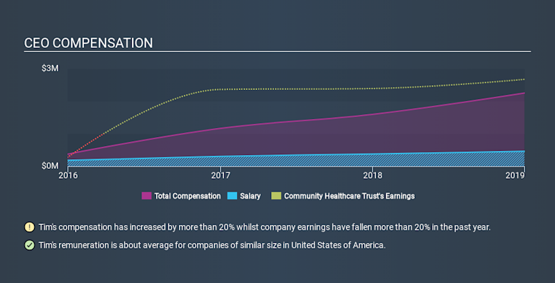 NYSE:CHCT CEO Compensation, February 17th 2020