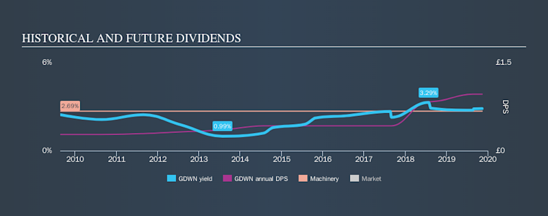LSE:GDWN Historical Dividend Yield, November 13th 2019