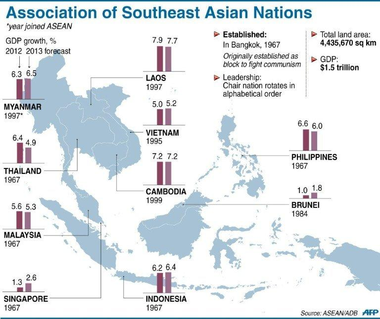 Graphic fact file on the 10-member Association of Southeast Asian Nations (ASEAN) whose leaders wrap up a summit in Brunei Thursday