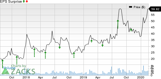 Appian Corporation Price and EPS Surprise