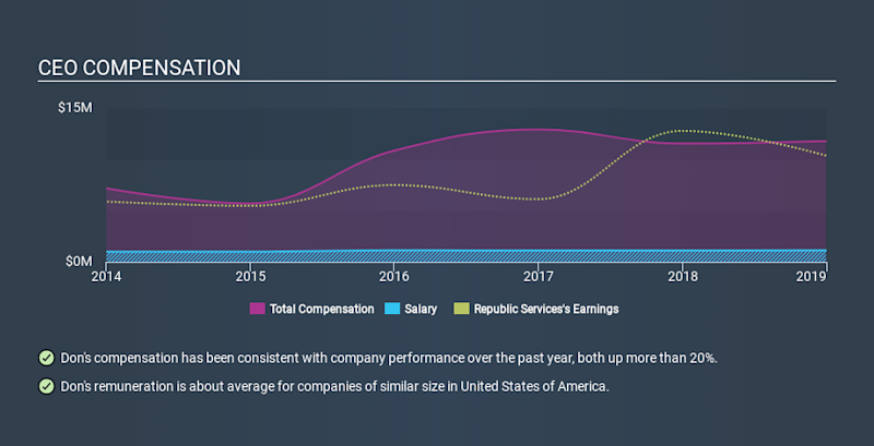 NYSE:RSG CEO Compensation, January 10th 2020