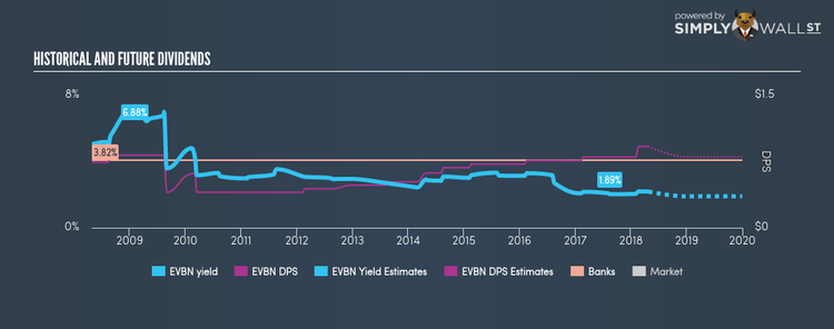 AMEX:EVBN Historical Dividend Yield Apr 25th 18