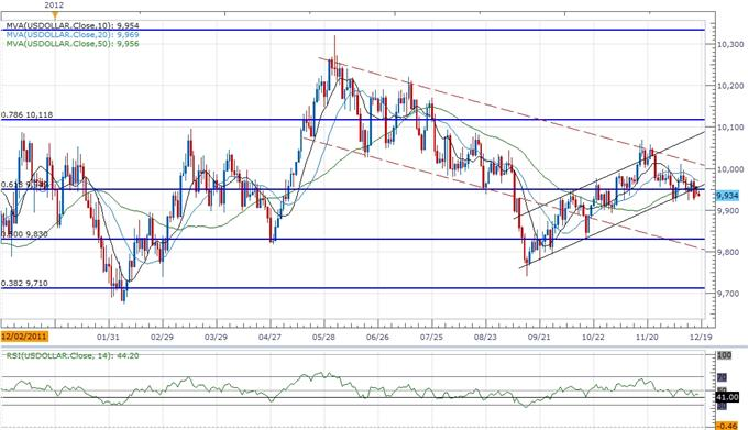 Forex_USD_Continues_To_Carve_Short-Term_Base-_AUD_Reversal_On_Tap_body_ScreenShot126.png, Forex: USD Continues To Carve Short-Term Base- AUD Reversal On Tap
