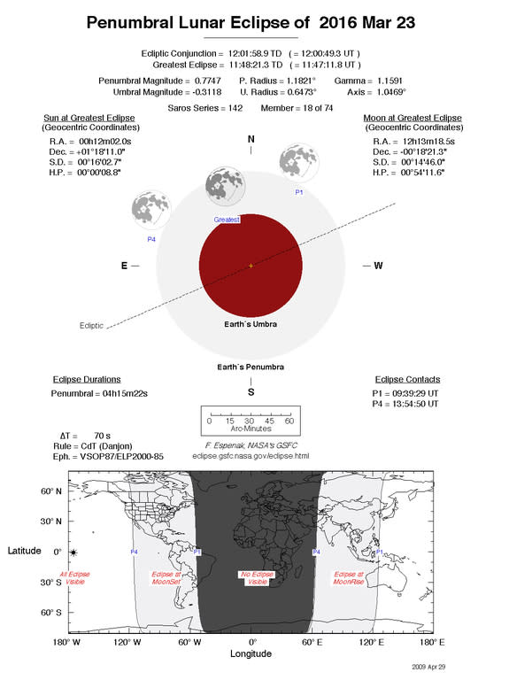 On March 23, 2016, the moon will pass through part of Earth's shadow in a minor penumbral lunar eclipse. This NASA chart by eclipse expert Fred Espenak shows details and visibility projections for the lun