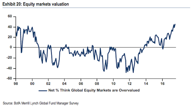 Fund managers agree that valuations are high.