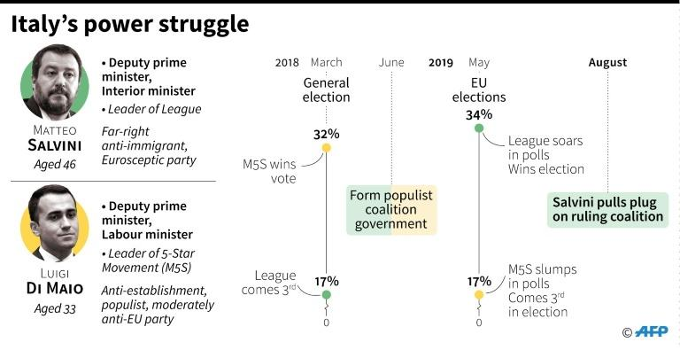 A timeline comparing the political fortunes of Italy's Matteo Salvini and Luigi Di Maio (AFP Photo/Gillian HANDYSIDE)