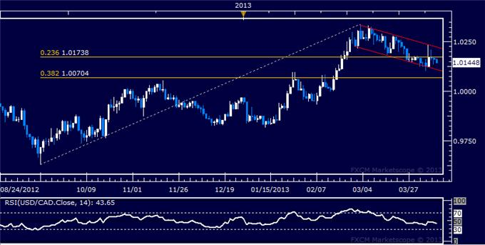 Forex_USDCAD_Technical_Analysis_04.10.2013_body_Picture_5.png, USD/CAD Technical Analysis 04.10.2013