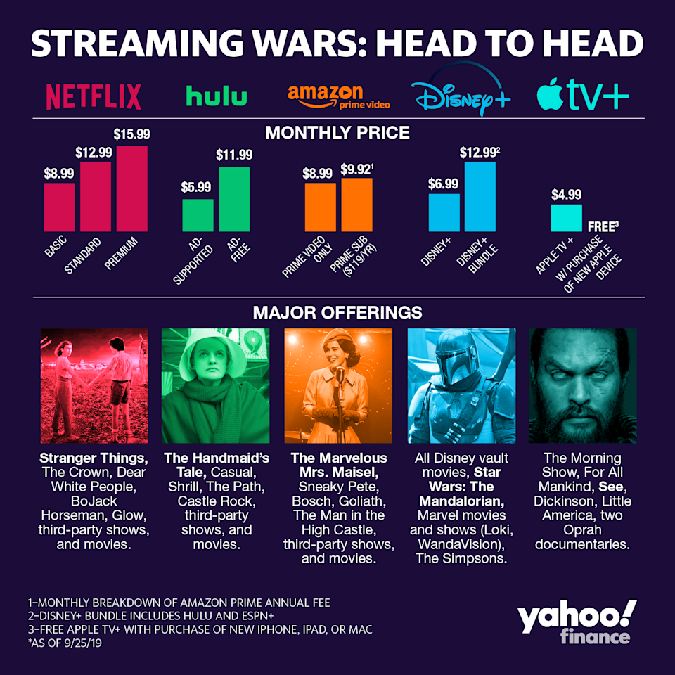 How Netflix stacks up against its emerging competitors.