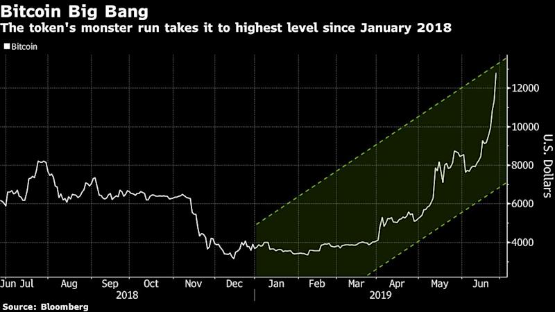 """(Bloomberg) -- The frenzied relationship between Bitcoin and its skeptics is reaching a boiling point.Speculators who bought futures contracts to bet against the largest digital currency are being forced to close out positions by the parabolic rally of the past two months that has more than doubled the price. The squeeze is likely to continue with so-called short interest still lingering at an all-time high.""""Higher prices are bringing in more money, more hedging, greater shorts,"""" said Bloomberg Intelligence analyst Mike McGlone. """"Elevated shorts like this are indicative of a bid below the market more likely to go higher.""""Bets on gains appeared to peak toward the end of last year and has been steadily decreasing over the course of the first quarter as open interest -- or the amount of risk held -- in futures reached the highest since the contracts first began trading in late 2017. The falling net long amount appears to be fueled by an increasing amount of short futures positions, currently sitting at a record high of 4,431 contracts.Although speculators remain net long Bitcoin futures, the recent rise in new short positions -- which has pushed higher open interest -- may have created a fresh wave of short covering demand.""""It's a clear sign that the price was going to knock them out,"""" said Naeem Aslam, chief market analyst at Think Markets UK in London. """"Now the momentum is immensely strong and we do think that the price is highly likely to touch the level of $15,000 in the next couple of weeks.""""Bitcoin's frenzied run is starting to look more like it did at the height of crypto mania in 2017. It rose as much as 14% on Wednesday, breaching above $12,900 for the first time since January 2018. Alternative coins, including Ether and Litecoin, also gained, and the Bloomberg Galaxy Crypto Index jumped as much as 10.3%.The industry's undergoing a second renaissance as mainstream institutions more widely embrace cryptocurrencies and its underlying blockchain technology. News """
