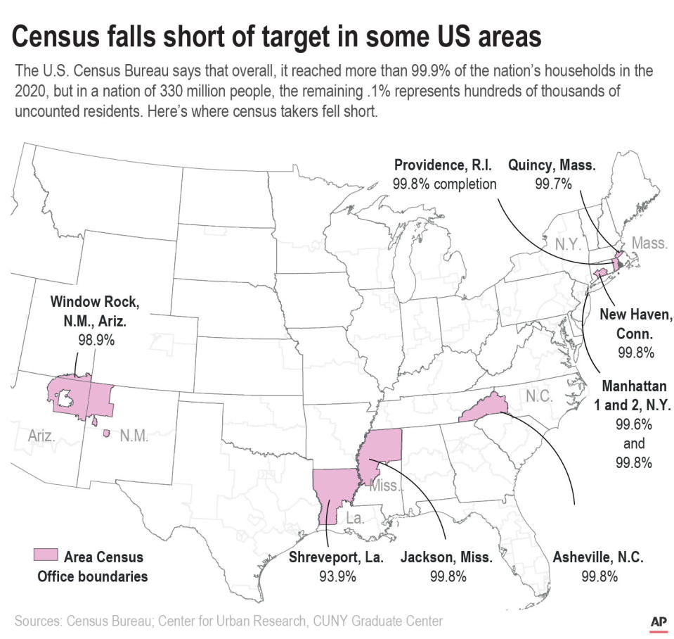 Nine areas fell short of the 99.9 percent Census completion benchmark as of the end of the Census 2020 count. ;